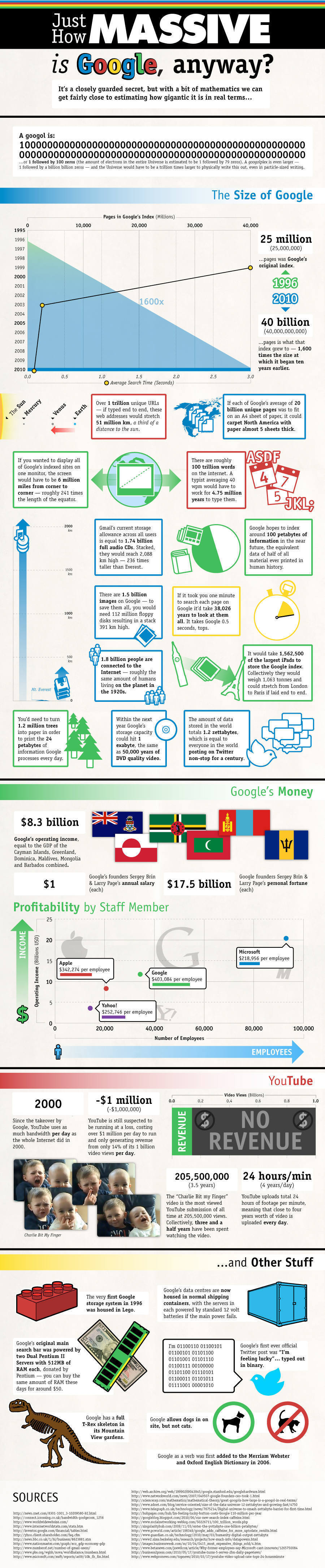 How Massive is Google (infographic)